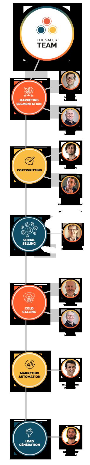 Equipe - The Sales Team